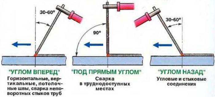Как пользоваться сварочным аппаратом: секреты соединения металла