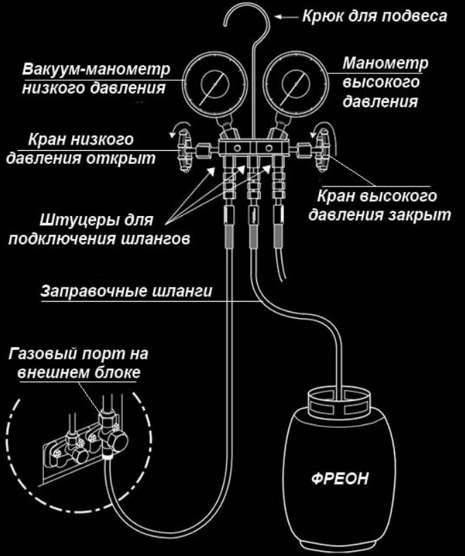 Как определить количество фреона в кондиционере: 2 реальных способа