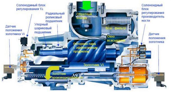 Принцип работы компрессора: одна цель, но разные способы ее достижения