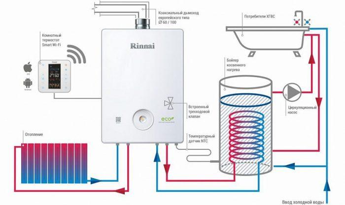 Для чего нужен бойлер в системе отопления: комфорт или спасение