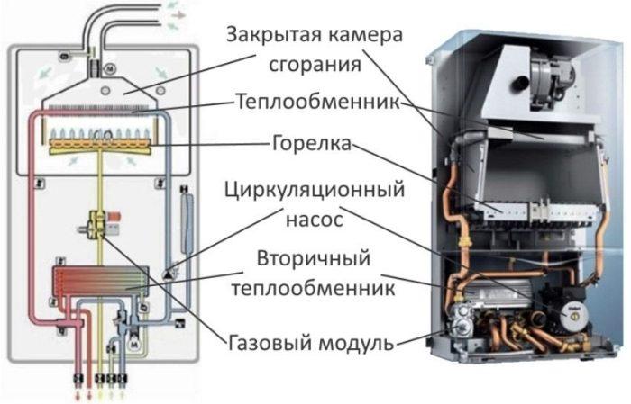 Битермический теплообменник: принцип работы, его плюсы и минусы