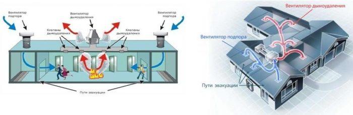 Как работает система дымоудаления: «особенности особой» вентиляции