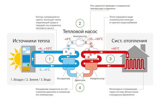 ТН: оборудование, принцип работы, выбор компрессора для теплового насоса