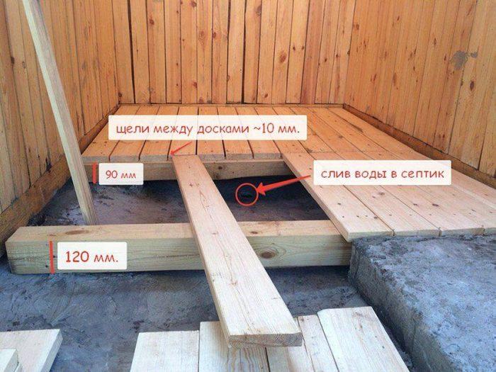Каркасная баня своими руками: пошаговая инструкция для сборки конструкции