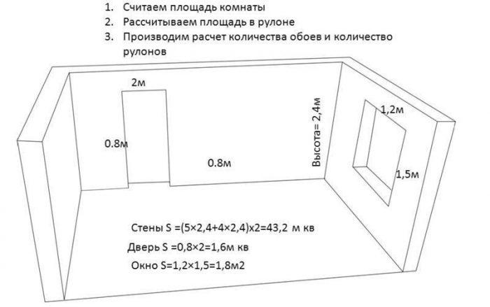 Как рассчитать, сколько нужно обоев на комнату: 4 решения простой задачи