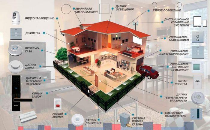 Как настроить умный дом: элементы «понятливой» системы и их подключение