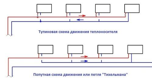 Как соединить радиаторы отопления в систему: типы, схемы подключений и нюансы