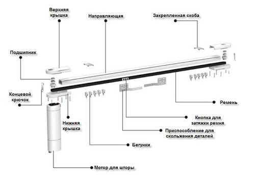 Умные шторы: «смышленое» оборудование для максимального комфорта