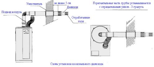 Как сделать дымоход: виды материалов, параметры и сборка разных систем
