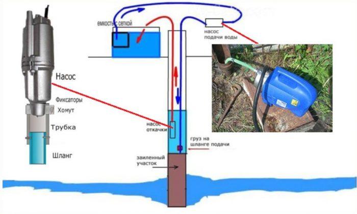 Как почистить скважину: обзор самых эффективных способов