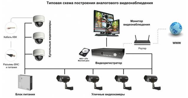 Уличное видеонаблюдение для дома: элементы и моменты, которые нужно учесть