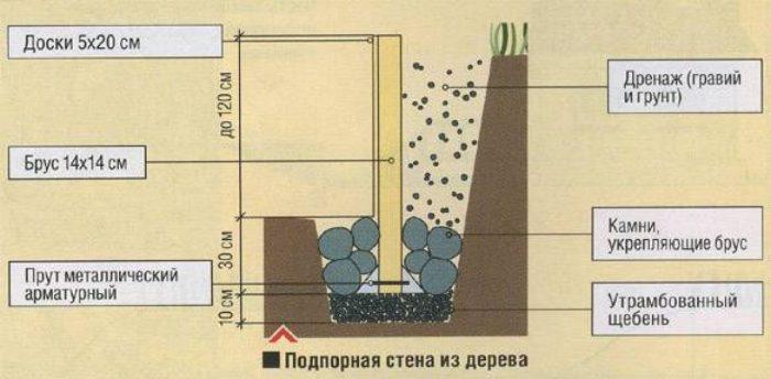 Подпорная стенка своими руками: особенности конструкции и способы ее возведения