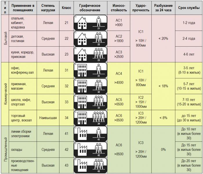 Как выбрать ламинат: основные правила выбора, критерии, полезные советы