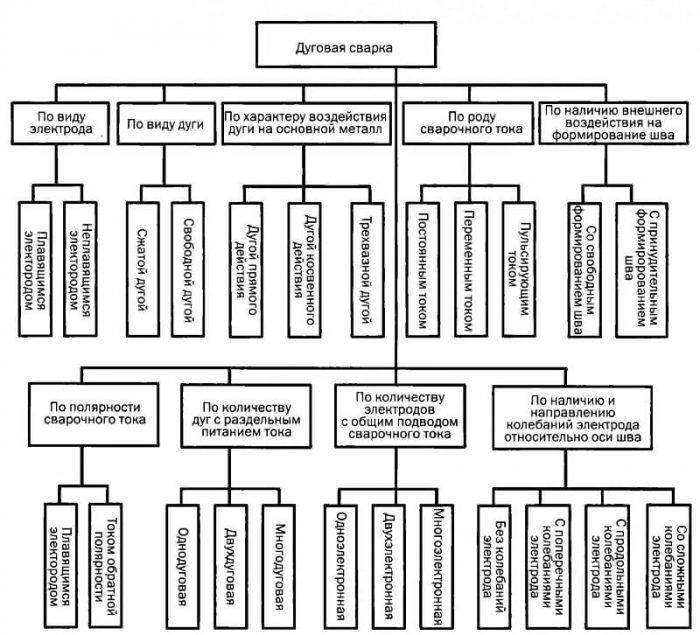 Технология дуговой сварки: виды, оборудование, методы и их особенности