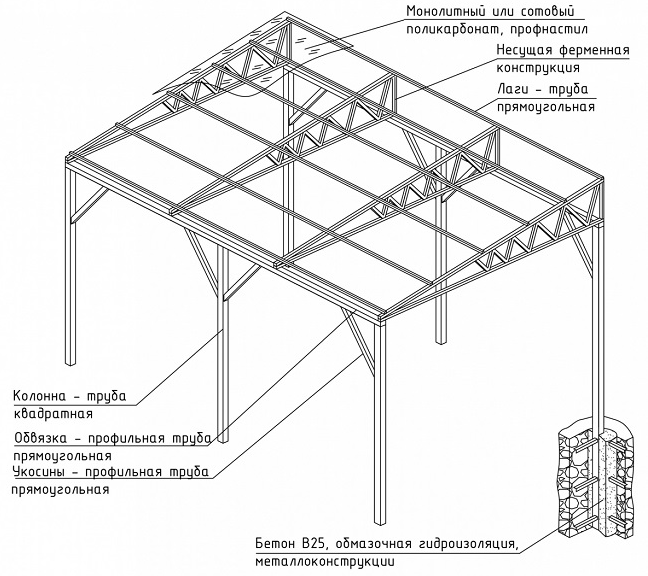 Как сделать навес к дому: виды, материалы, проектирование и строительство