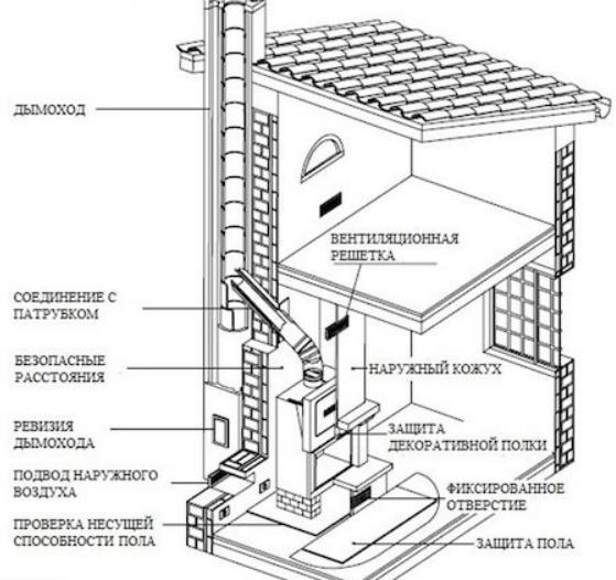 Как установить камин: особенности подготовки и монтажа оборудования