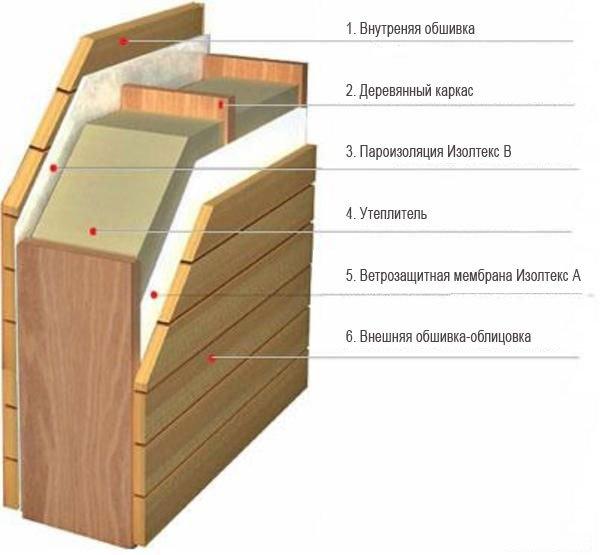 Как утеплить веранду своими руками: популярные материалы и способы защиты