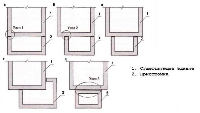 Как пристроить гараж к дому: особенности «автоубежища» и этапы операции