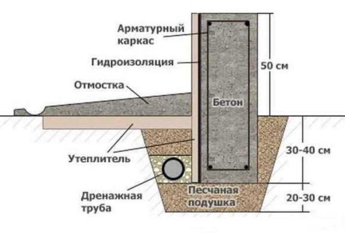 Как утеплить отмостку вокруг дома: материалы и способы теплоизоляции